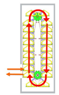 Four vertical à balancelles schéma de principe paternoster